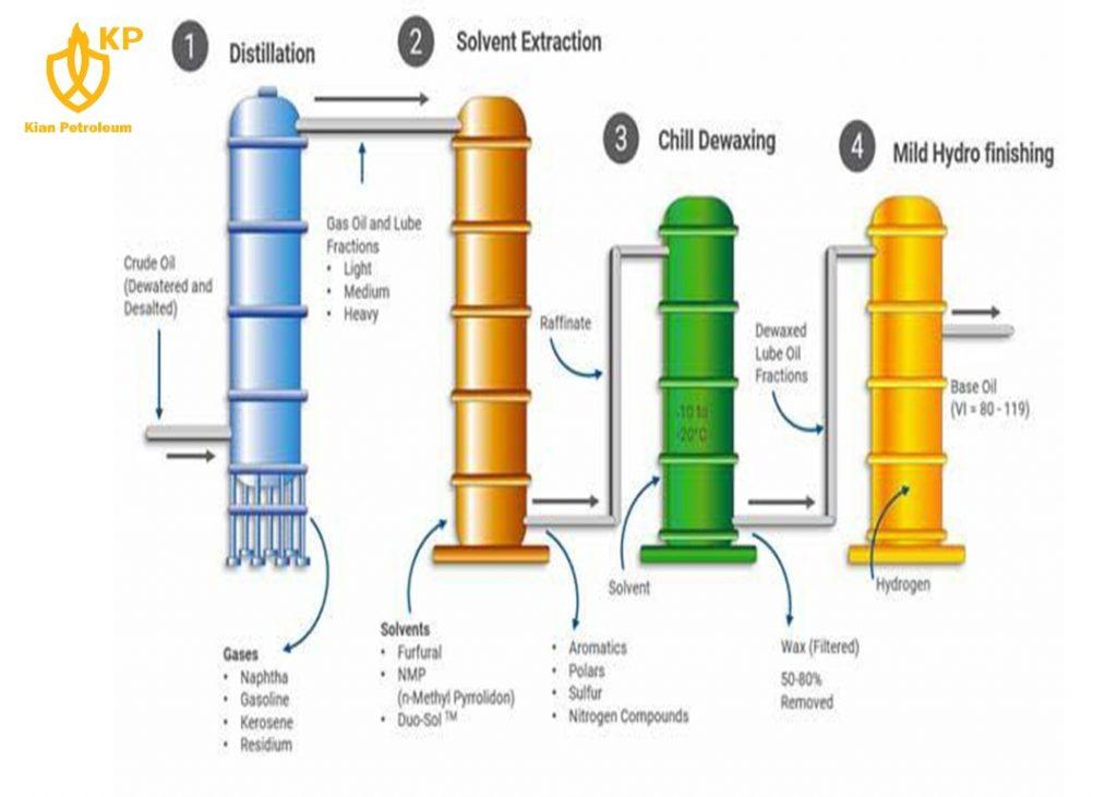 روغن پایه_kian petroleum